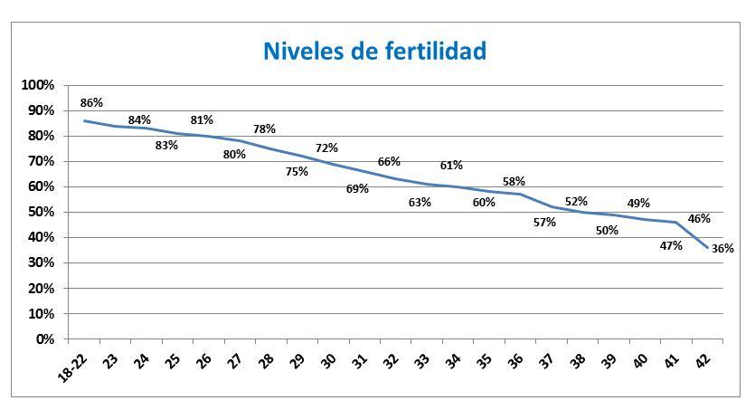 Niveles de fertilidad