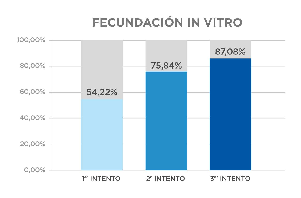 Resultados_IVI_Fecundacion_In_vitro