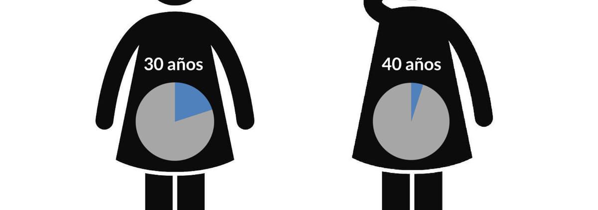 Probabilidad Embarazo Edad