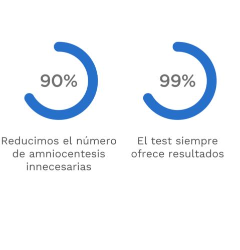 Monitorización Test Prenatal No Invasivo