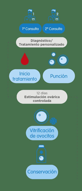 Infografía Preserva