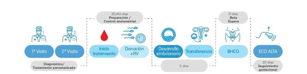Procedimiento-Ovodón IVI