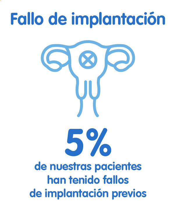 fallo de implantación